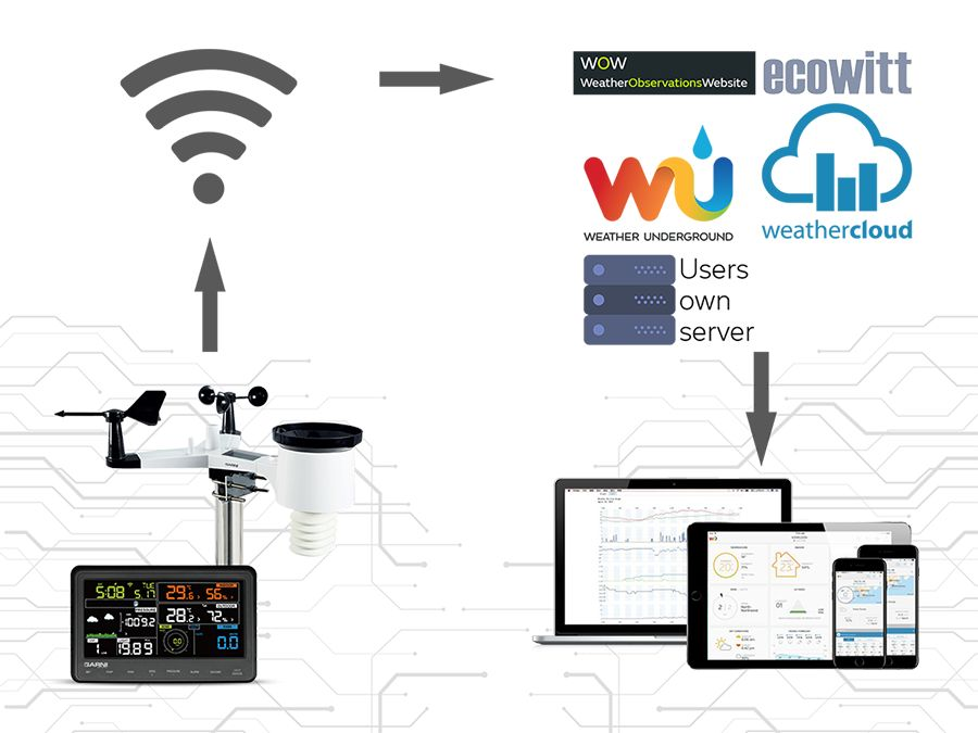 Data upload to 4 weather servers and 1 user's server GARNI 940